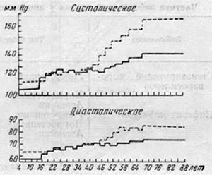 Артериальное давление у мужчин (—) и женщин (— — —) (по Sailer)